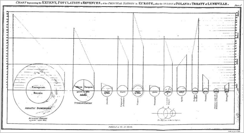William Playfair (1801): Kreisdiagramme