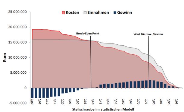 """Modellergebnis für die Wirtschaftlichkeitsberechnung einer """"Churn-Prediction"""""""