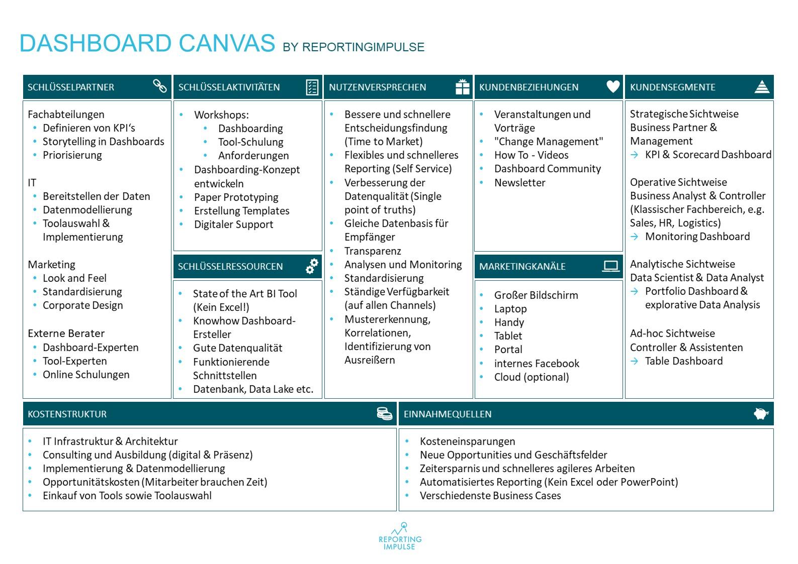 Dashboard CANVAS by reportingimpulse - deutsch