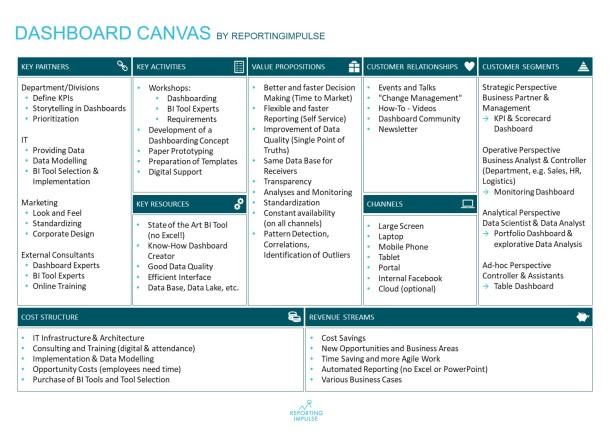 Dashboard CANVAS by reportingimpulse - english
